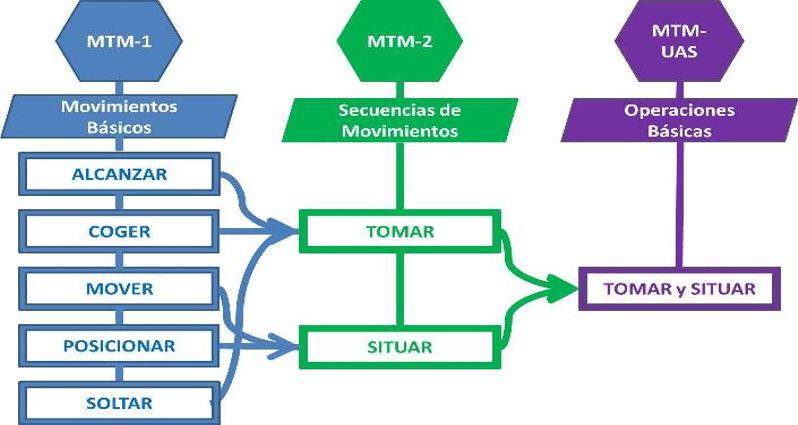 Sistemas de tiempos predeterminados (MTM): la mejor técnica para eliminar lo innecesario, excesivo y antieconómico