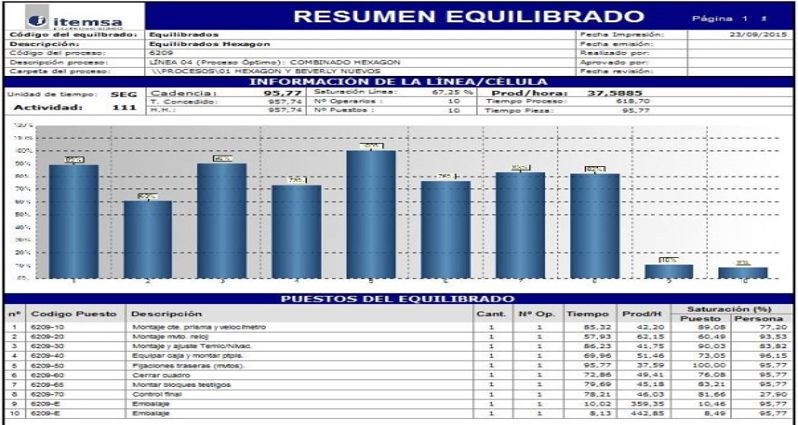 Equilibrado de carga de trabajo de las líneas de fabricación o montaje