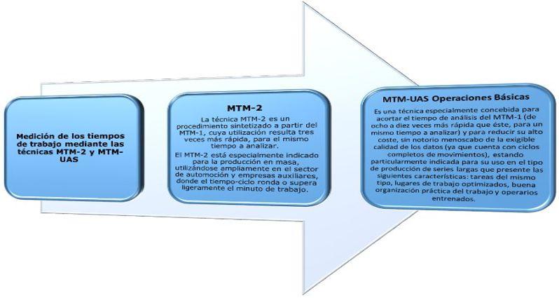 Medición de los tiempos de trabajo mediante las técnicas MTM-2 y MTM-UAS