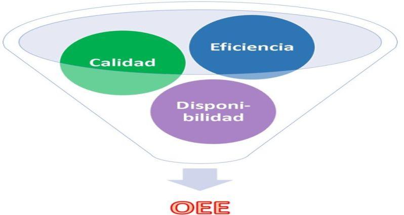 La OEE (Overall Equipment Effectiveness), un indicador básico de productividad y competitividad, de clase mundial, para su Empresa