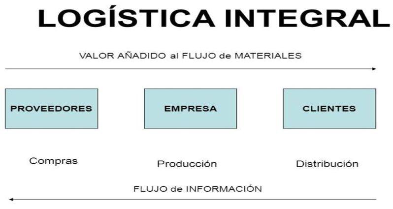 Nuevo curso de Logística Integral
