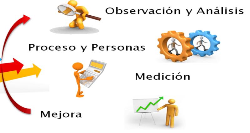 Análisis, mejora y determinación de los métodos de trabajo